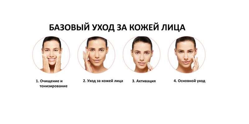 Базовый уход за кожей лица
